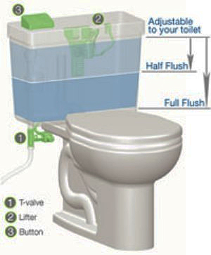 Eco-friendly Green Toilets Orange County, California
