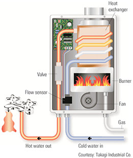 Water Heater Installation Tankless Water Heaters